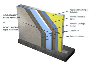 Services for Exterior wall sheathing types